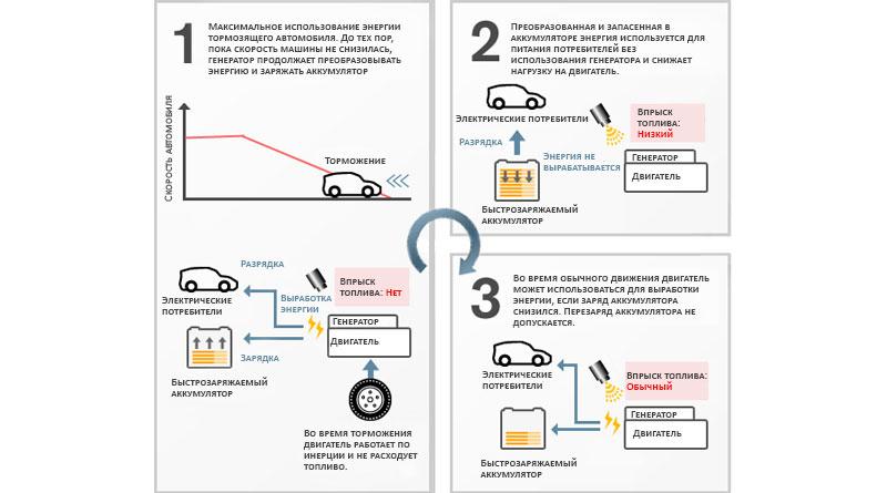 Схема работы рекуперативного торможения автомобиля