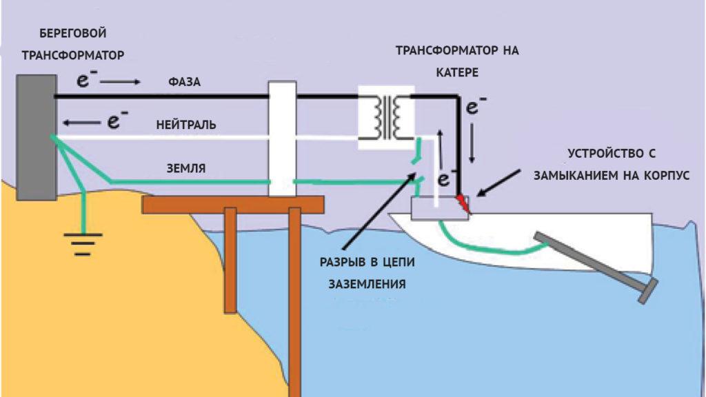 Путь тока при установленном изолирующем трансформаторе
