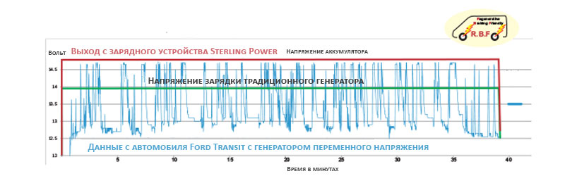 график изменения напряжения автомобильного генератора в системе с рекуперативным торможением