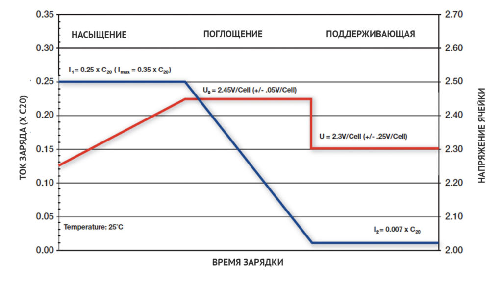 Графики тока и напряжения при зарядке аккумуляторов в несколько стадий