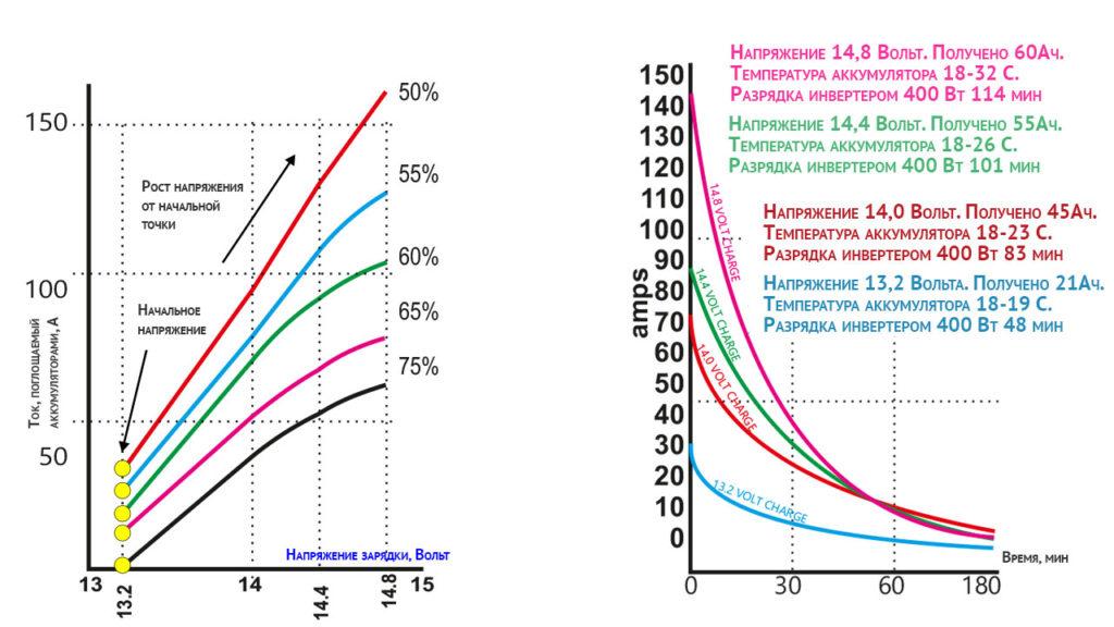 Зависимость тока зарядки аккумулятора от напряжения генератора