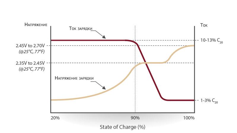 График зарядки аккумулятора с жидким электролитом