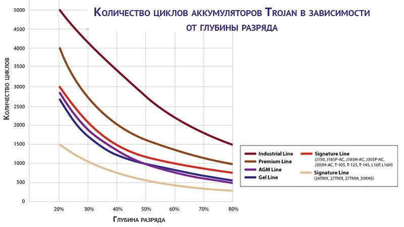 Количество циклов работы аккумуляторов Trojan