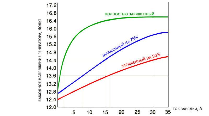 зависимость тока зарядки от напряжения генератора