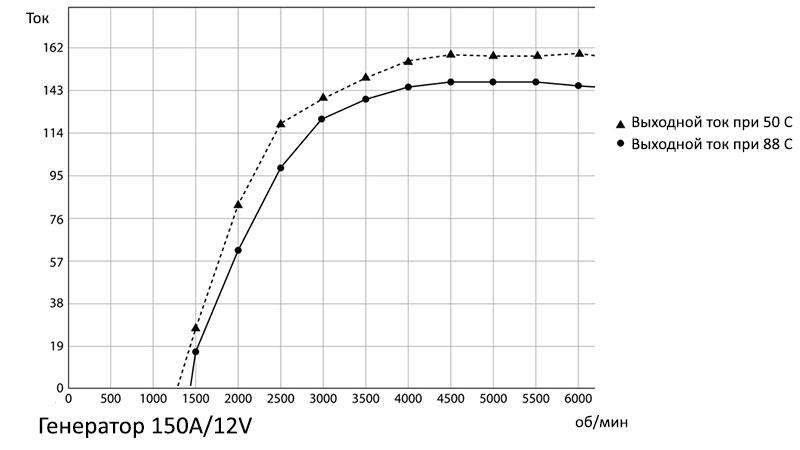 Изменение выходного тока генератора в зависимости от температуры