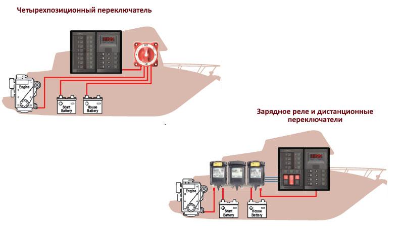 Использование дистанционного переключателя и реле вместо ручного для зарядки двух аккумуляторов.