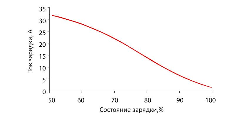 Изменение зарядного тока генератора при повышении уровня зарядки аккумулятора