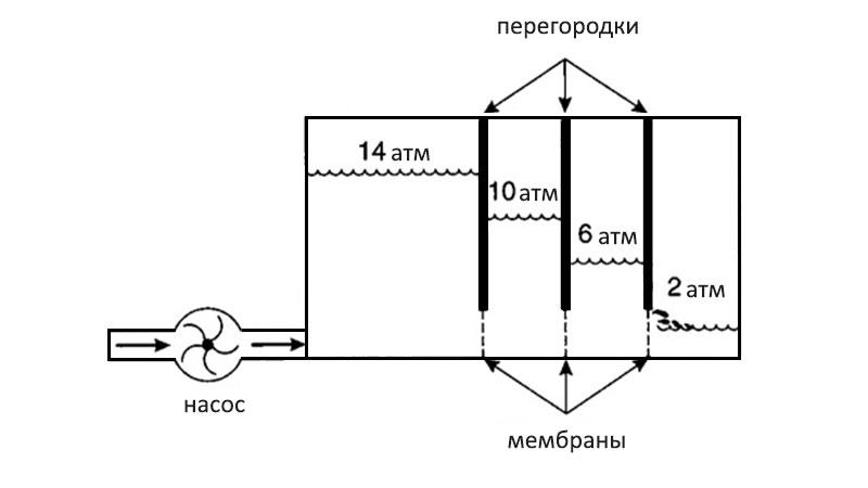 Бак для воды как аналог акккумуляторной пластины