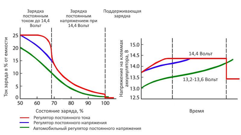Графики работы регулятора постоянного тока и напряжения