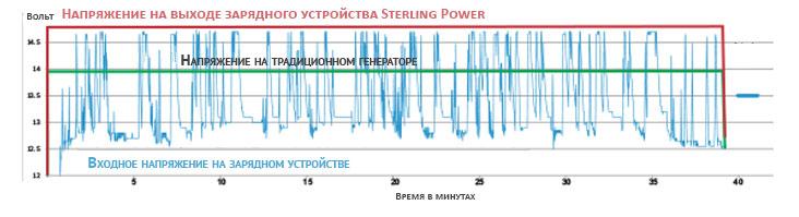 График напряжения на выходе генератора и зарядного устройства Sterling Power
