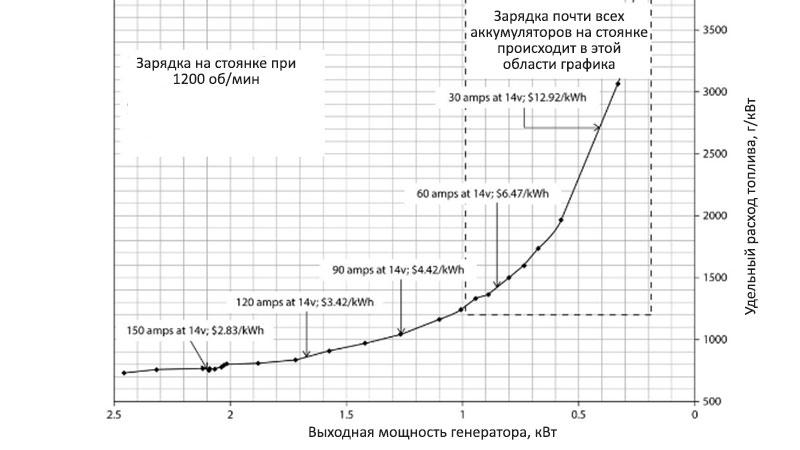 Затраты на выработку энергии на стоянке