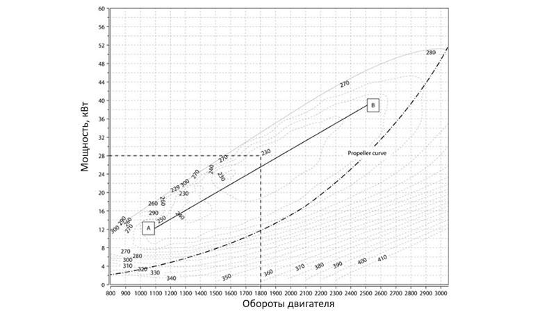 График удельного расхода топлива для дизельного двигателя