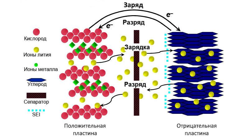 Принцип работы литий-ионного аккумулятора