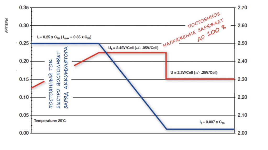 графики тока и напряжения при зарядке аккумуляторов глубокого разряда