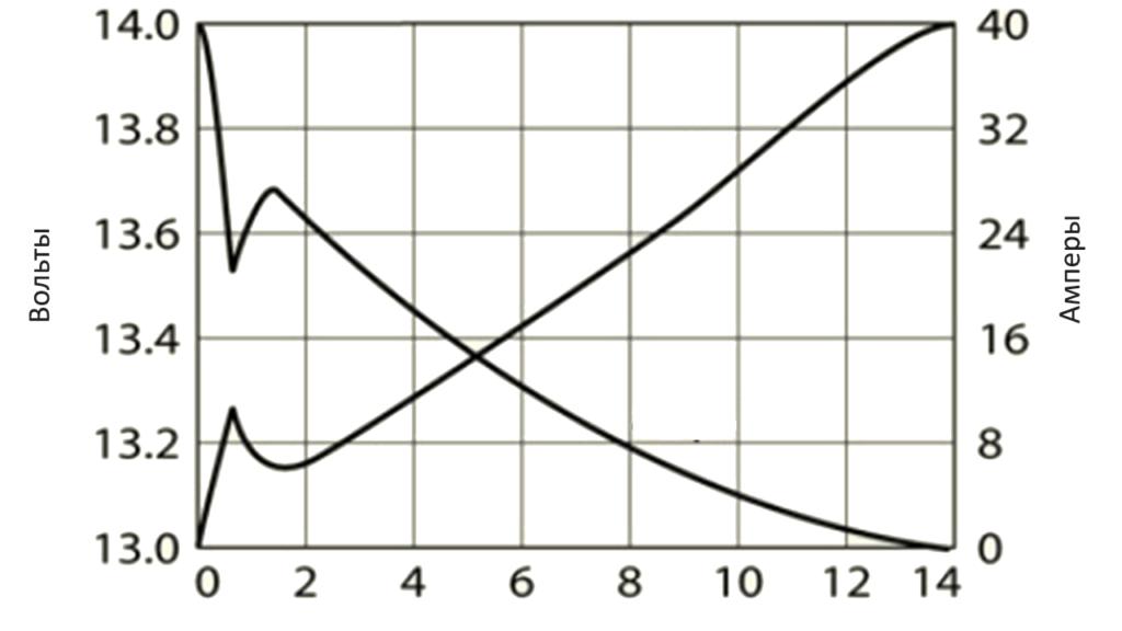 Графики изменения напряжения и тока феррорезонансного зарядного устройства