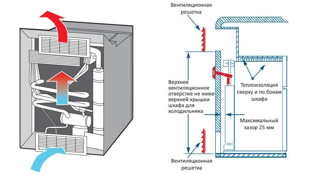 Схема установки газового автомобильного холодильника