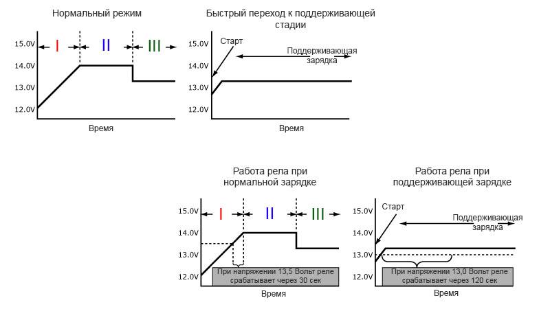 График изменения напряжения во время зарядки аккумуляторов