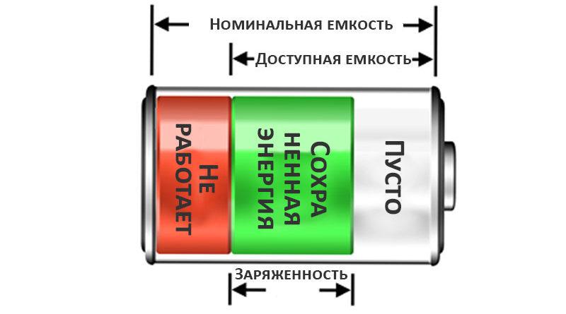 Заряженность аккумулятора