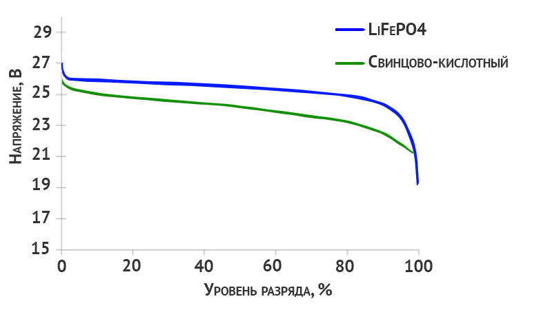 Разрядные профили свинцово-кислотного и LiFePO4 аккумуляторов