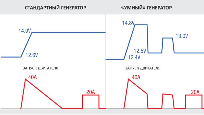 Графики тока и напряжения автомобильных генераторов разного типа