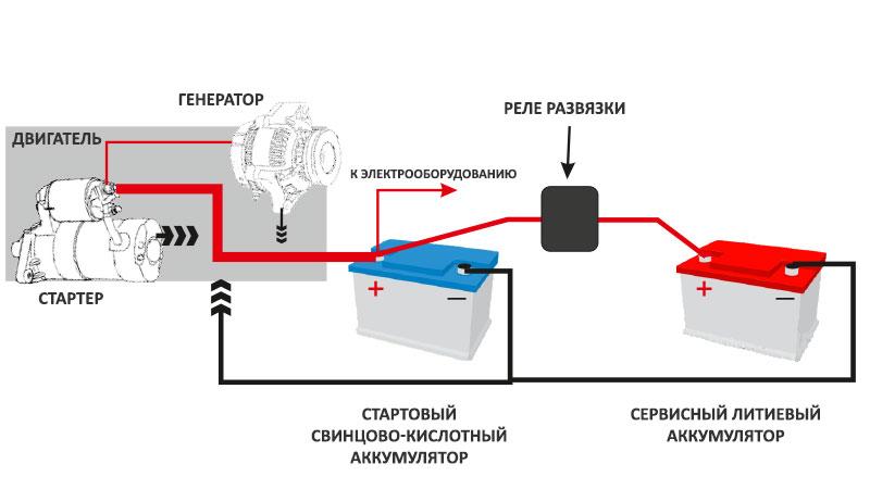 Схема подключения литиевого аккумулятора в автомобиле с помощью развязывающего релеа