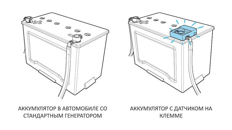 Два вида стартовых аккумуляторов в автомобиле
