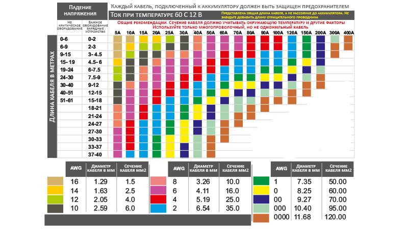 Таблица сечений медного кабеля в зависимости от длины, силы тока и требуемого падения напряжения