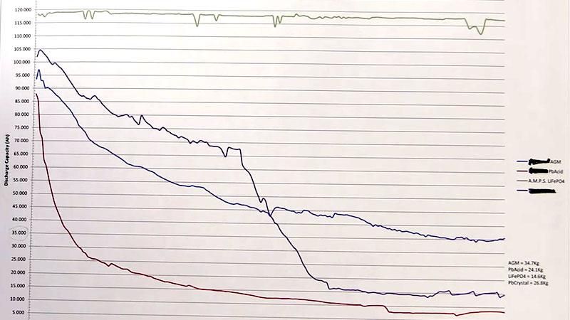Изменение емкости аккумуляторов разного типа в процессе эксплуатации