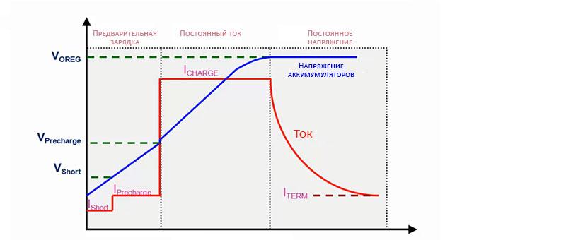 Графики тока и напряжения во время зарядки LiFePO4 аккумулятора